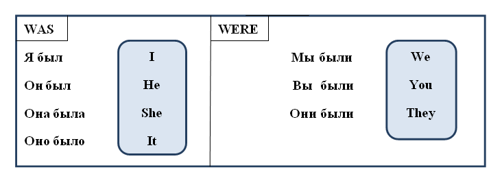 past simple table - verb