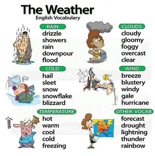 Идиомы в английском языке связанные с погодой