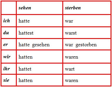 Plusquamperfekt в немецком языке