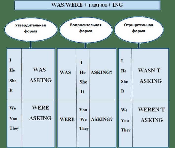 Таблица Past Continuous Tense (прошедшее длительное время)